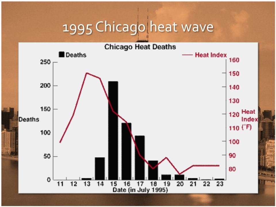 1995 Chicago heat wave 5 days above 100°F apparent temperature 739 deaths 1,072 hospitalizations 3,300 ED visits 14.6 heat-related death rate ratio for adults 65+