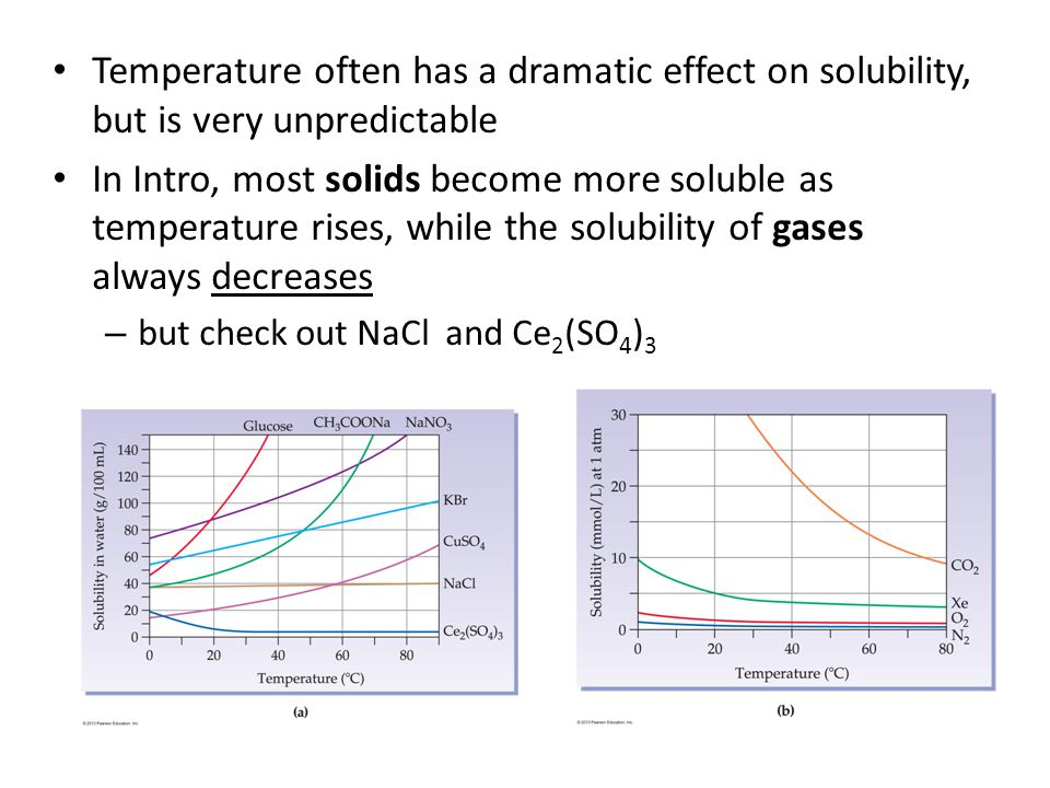 Temperature often has a dramatic effect on solubility, but is very unpredictable In Intro, most solids become more soluble as temperature rises, while the solubility of gases always decreases – but check out NaCl and Ce 2 (SO 4 ) 3