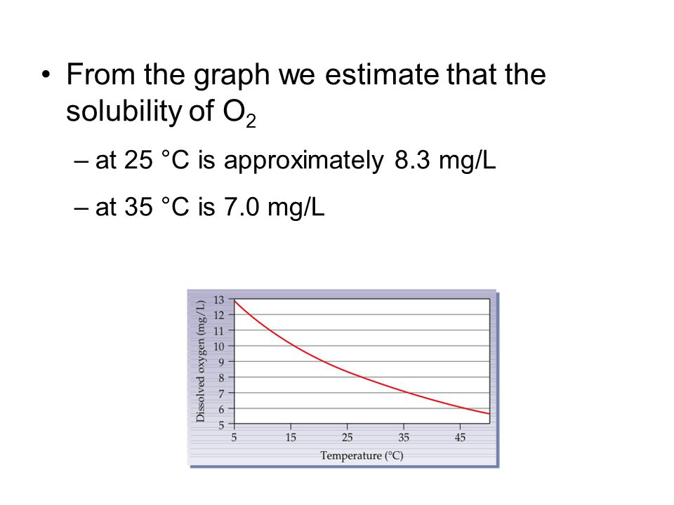 From the graph we estimate that the solubility of O 2 –at 25 °C is approximately 8.3 mg/L –at 35 °C is 7.0 mg/L