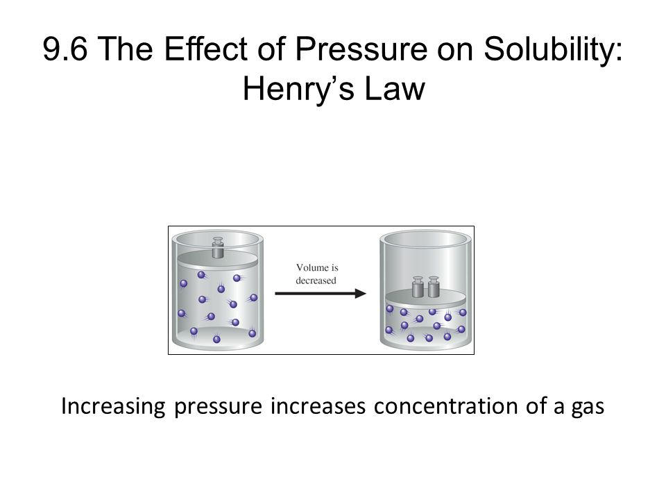 9.6 The Effect of Pressure on Solubility: Henry's Law Increasing pressure increases concentration of a gas