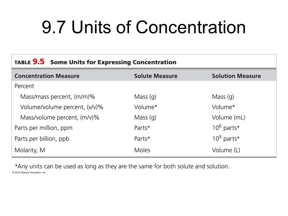 9.7 Units of Concentration