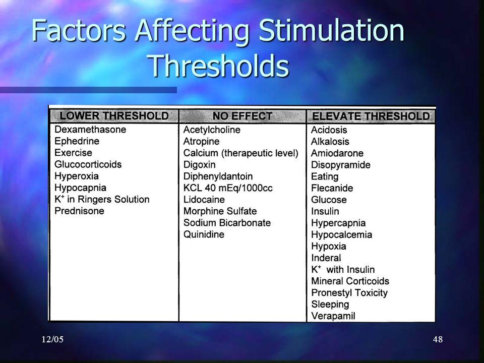 12/0548 Factors Affecting Stimulation Thresholds