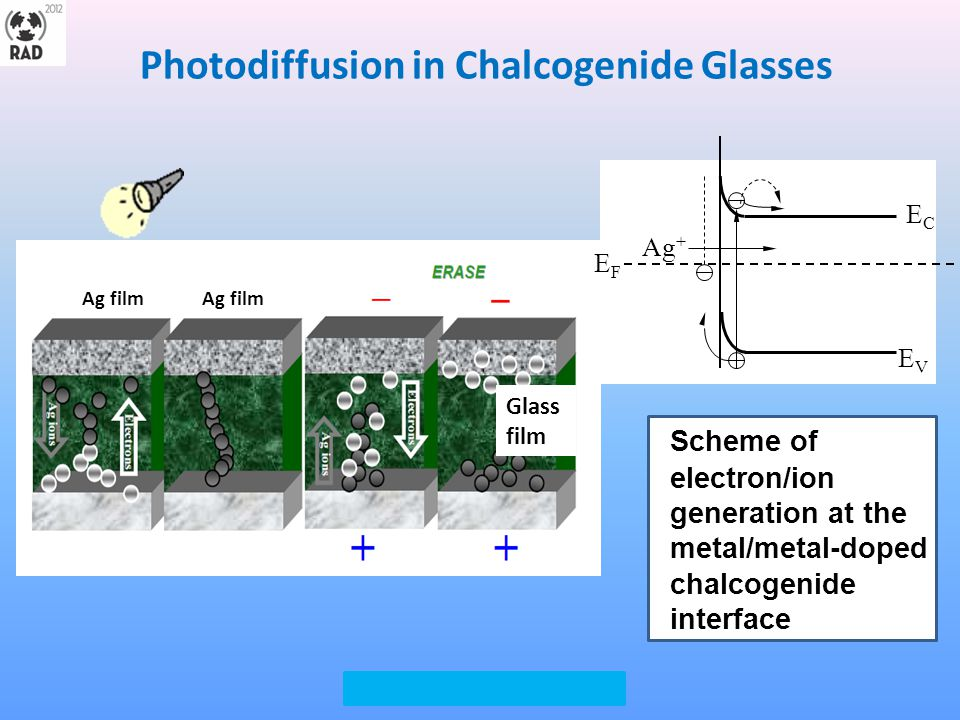 Experimental details Synthesis of bulk Ge40Se60 glasses and thermal evaporation in vacuum, film thickness 100 nm.