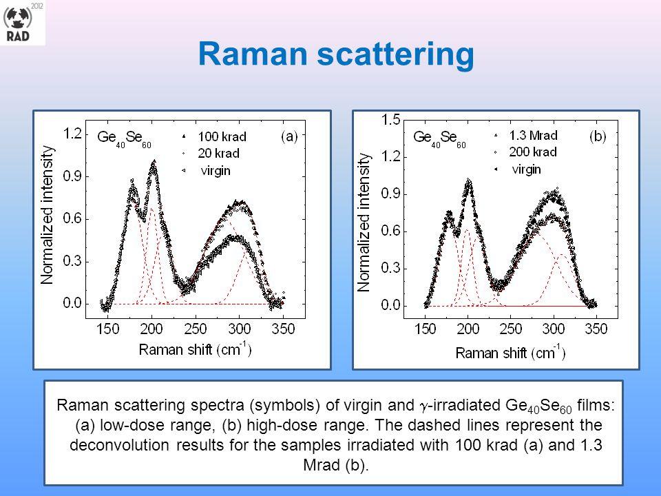 GeSe 2 – main Raman modes Symmetric, 150-230 cm -1 Asymmetric 230-330 cm -1 ETH units Se3-Ge-Ge-Se3 178 cm -1 216 cm- 2