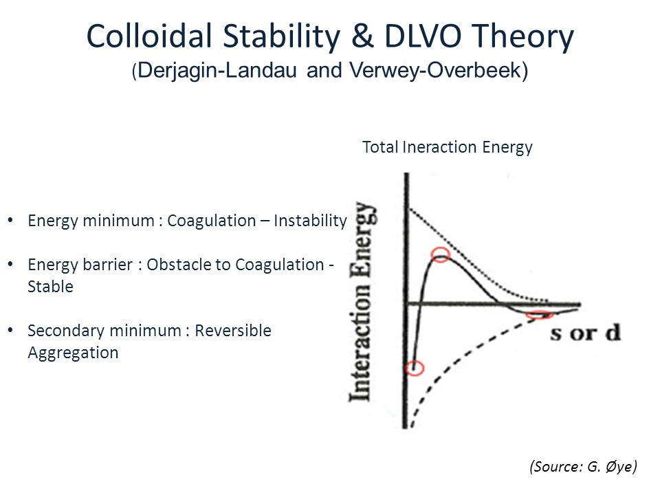 Colloidal Stability & DLVO Theory ( Derjagin-Landau and Verwey-Overbeek) Total Ineraction Energy Energy minimum : Coagulation – Instability Energy bar