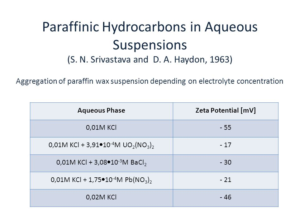 Paraffinic Hydrocarbons in Aqueous Suspensions (S. N. Srivastava and D. A. Haydon, 1963) Aqueous PhaseZeta Potential [mV] 0,01M KCl- 55 0,01M KCl + 3,