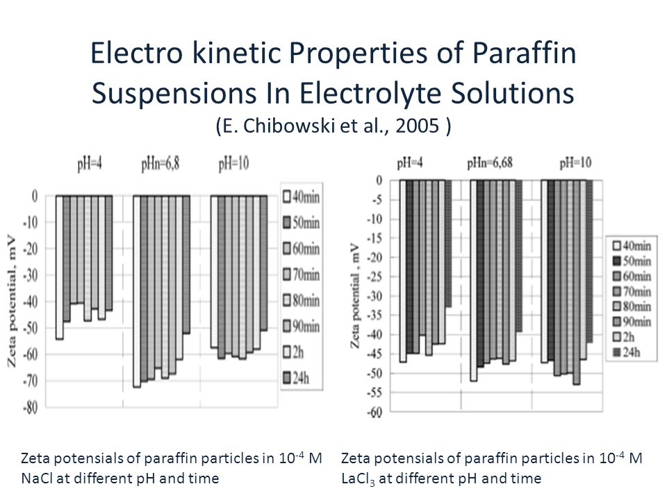 Electro kinetic Properties of Paraffin Suspensions In Electrolyte Solutions (E. Chibowski et al., 2005 ) Zeta potensials of paraffin particles in 10 -