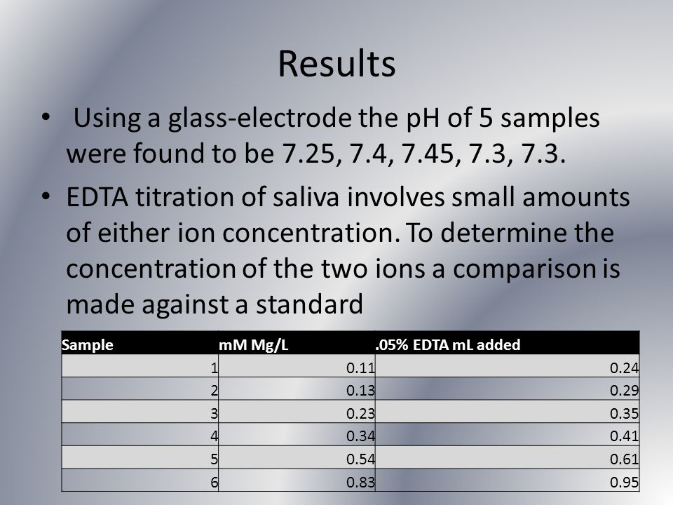 Results Using a glass-electrode the pH of 5 samples were found to be 7.25, 7.4, 7.45, 7.3, 7.3. EDTA titration of saliva involves small amounts of eit