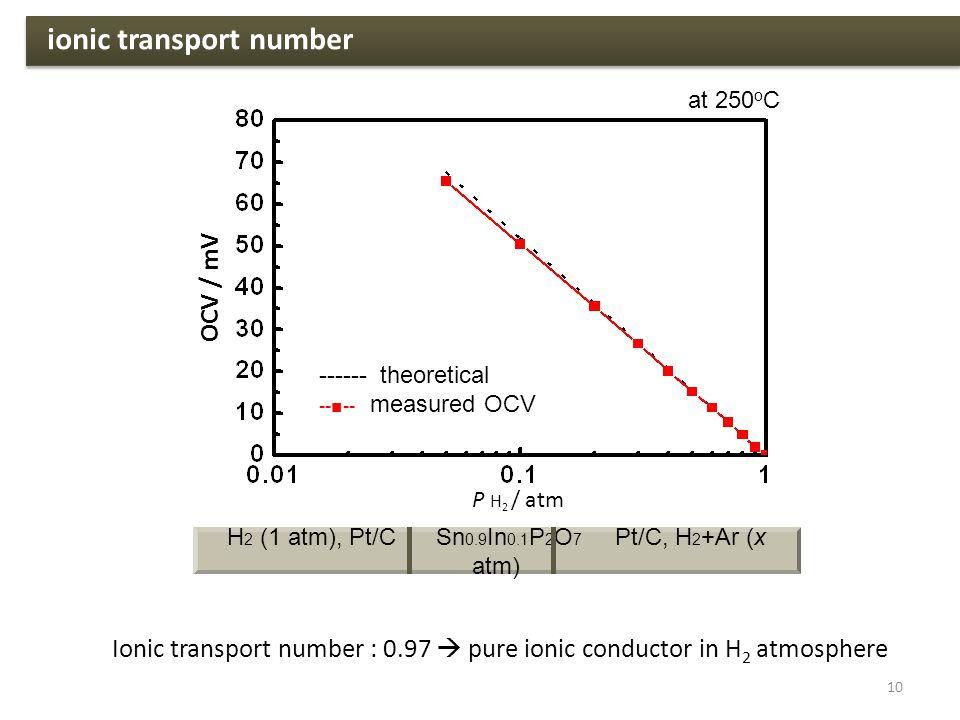 10 ionic transport number H 2 (1 atm), Pt/C Sn 0.9 In 0.1 P 2 O 7 Pt/C, H 2 +Ar (x atm) Ionic transport number : 0.97  pure ionic conductor in H 2 atmosphere OCV / mV P H 2 / atm at 250 o C ------ theoretical --■-- measured OCV