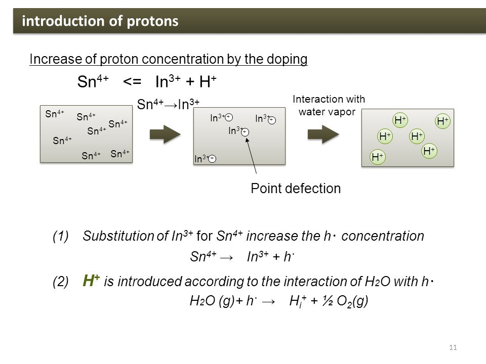 Sn 4+ <= In 3+ + H + Sn 4+ →In 3+ Interaction with water vapor + Point defection + + + H+H+ H+H+ H+H+ H+H+ H+H+ H+H+ introduction of protons 11 Increase of proton concentration by the doping Sn 4+ In 3+ (1) Substitution of In 3+ for Sn 4+ increase the h ・ concentration Sn 4+ → In 3+ + h ・ (2) H + is introduced according to the interaction of H 2 O with h ・ H 2 O (g)+ h ・ → H i + + ½ O 2 (g)
