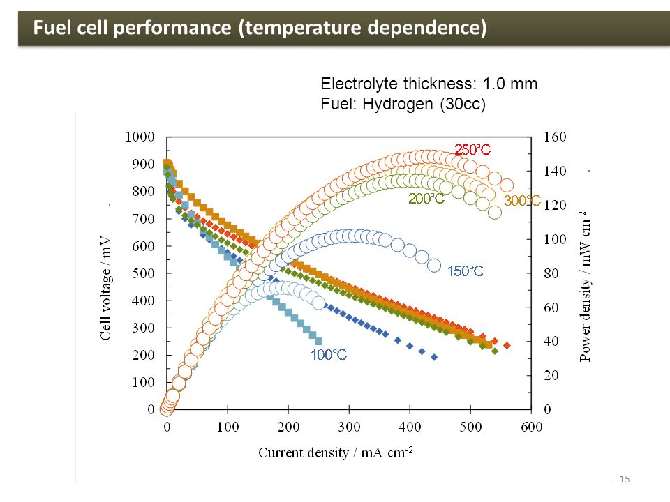 Electrolyte thickness: 1.0 mm Fuel: Hydrogen (30cc) Fuel cell performance (temperature dependence) 15