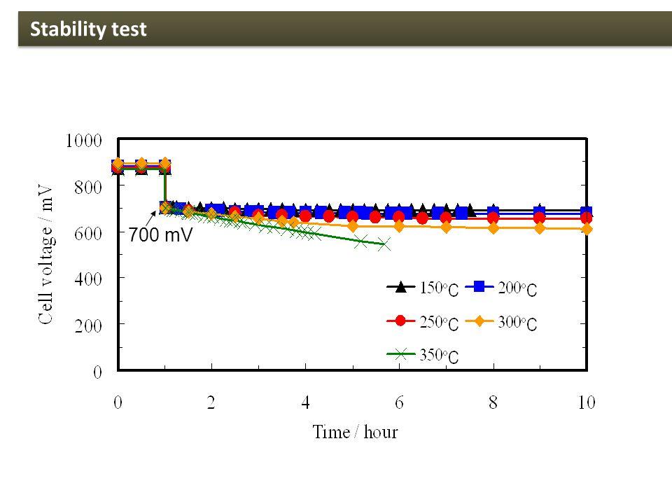 700 mV Stability test