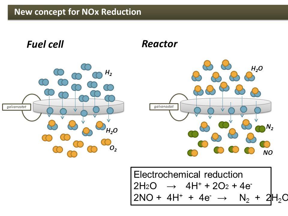 Fuel cell H2H2 O2O2 galvanostat H2OH2O NO galvanostat H2OH2O N2N2 Electrochemical reduction 2H 2 O → 4H + + 2O 2 + 4e - 2NO + 4H + + 4e - → N 2 + 2H 2 O Reactor New concept for NOx Reduction