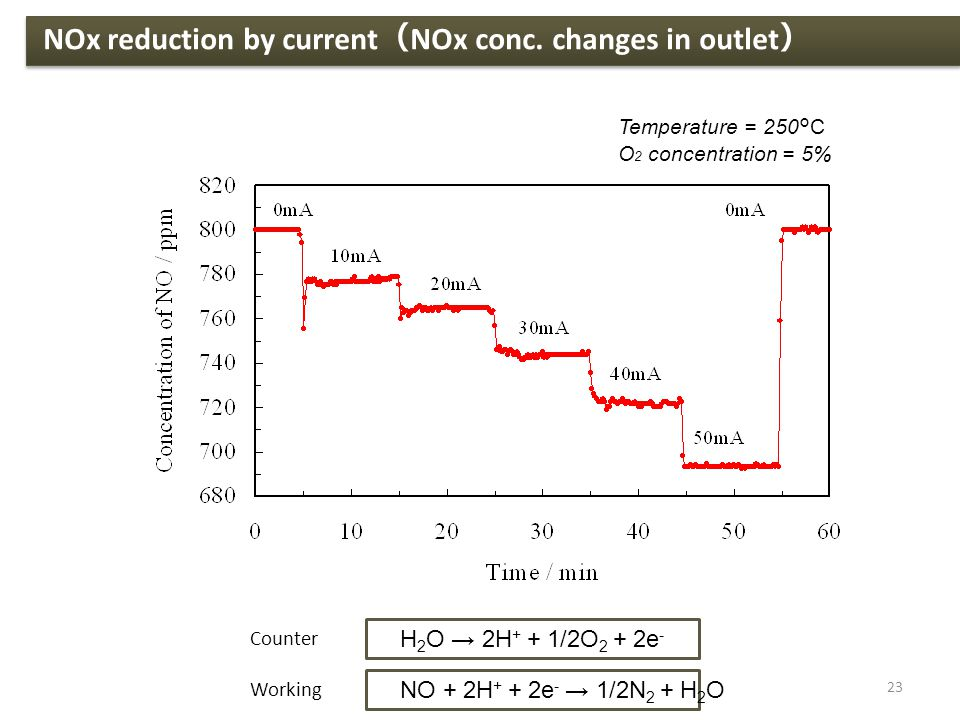 H 2 O → 2H + + 1/2O 2 + 2e - Counter Working NO + 2H + + 2e - → 1/2N 2 + H 2 O Temperature = 250°C O 2 concentration = 5% NOx reduction by current ( NOx conc.