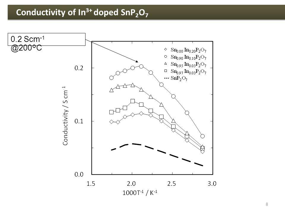 Conductivity of In 3+ doped SnP 2 O 7 0.2 Scm -1 @200°C 8