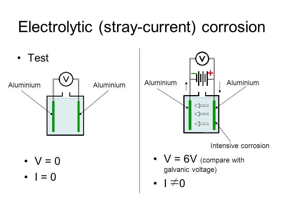 Electrolytic (stray-current) corrosion Test V = 0 I = 0 Aluminium V = 6V (compare with galvanic voltage) I 0 Aluminium Intensive corrosion