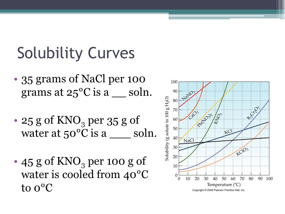 Solubility Curves 35 grams of NaCl per 100 grams at 25°C is a __ soln.