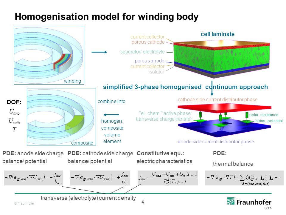© Fraunhofer 25 Summary hybrid 2D-electric + 3D-thermal composite approach with  geometrical details  thermo-electric coupling  homogenised 3 phase model for winding composite  simple empirical model for electrical characteristics result: contact structure acts as source for thermal hot-spots in dynamic loads approach has potential for use in multi-cell models good, robust and simple model for description of terminal voltage resolution for isothermal and galvanostatic restriction of original model sufficiently accurate match between experiment and model 50.2 47.8
