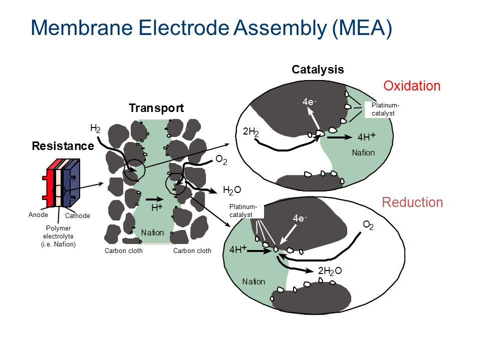 Membrane Electrode Assembly (MEA) O 2 2H 2 O 4H + Nafion 4e - 2 K H 2 O 2 H 2 O 2H 2 4H + Nafion 4e - O 2 2H 2 O 4H + Nafion 4e - Nafion H + Catalysis Transport Resistance Anode Cathode Polymer electrolyte (i.e.