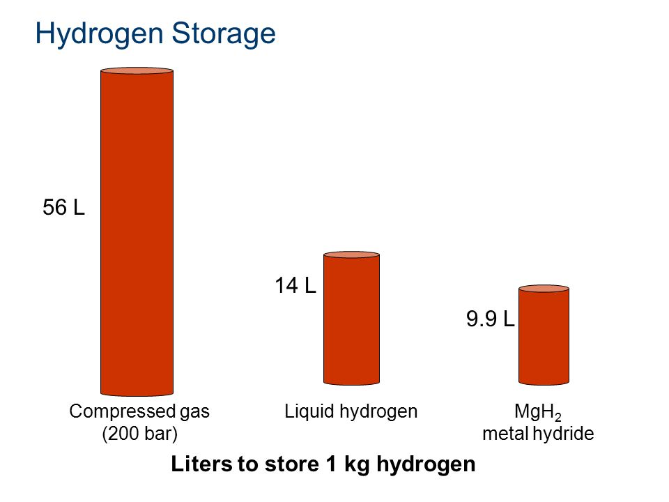 Hydrogen Storage 56 L 14 L 9.9 L Liters to store 1 kg hydrogen Compressed gas (200 bar) Liquid hydrogenMgH 2 metal hydride