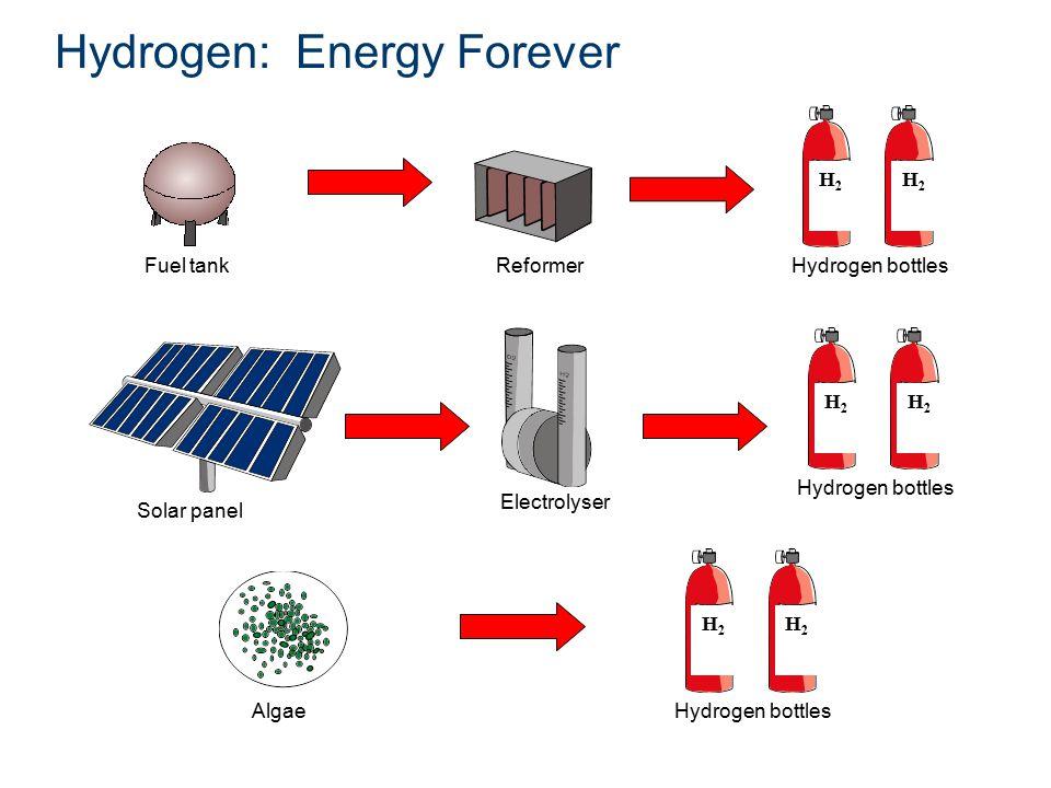 Hydrogen: Energy Forever Fuel tankReformer H2H2 Hydrogen bottles H2H2 H2H2 H2H2 Algae H2H2 Hydrogen bottles H2H2 Solar panel Electrolyser