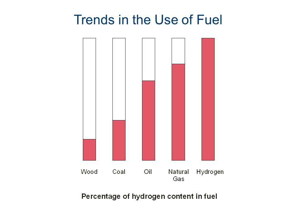 Trends in the Use of Fuel