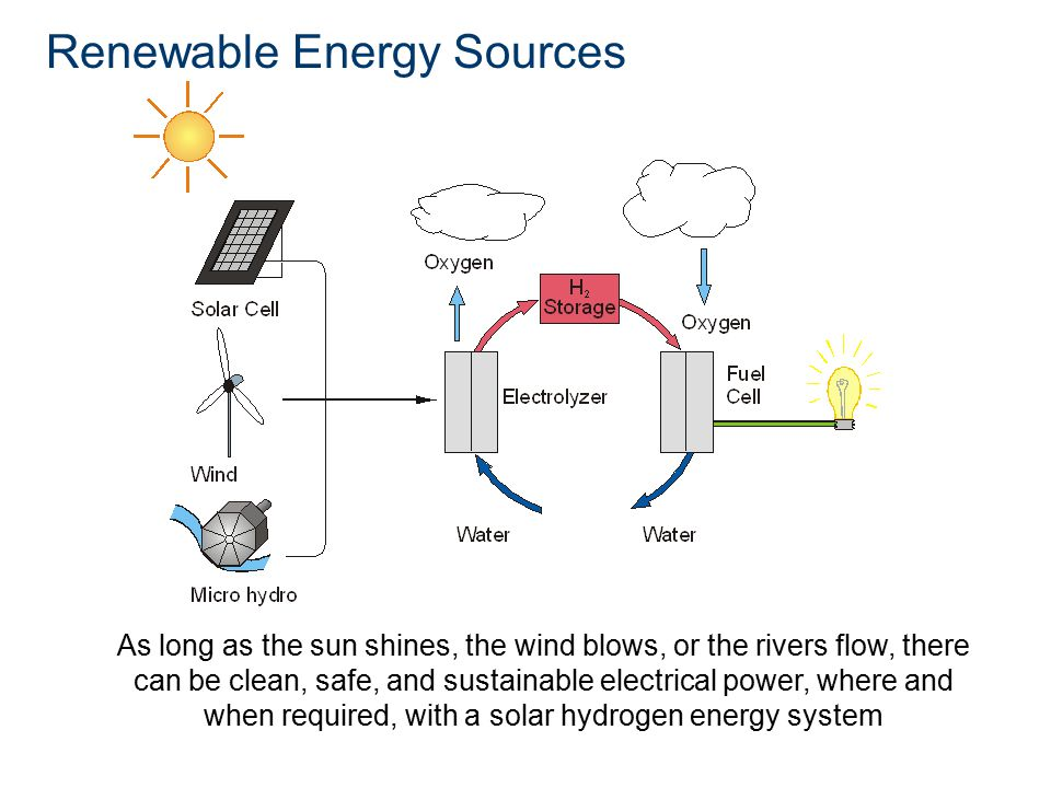 Renewable Energy Sources As long as the sun shines, the wind blows, or the rivers flow, there can be clean, safe, and sustainable electrical power, where and when required, with a solar hydrogen energy system
