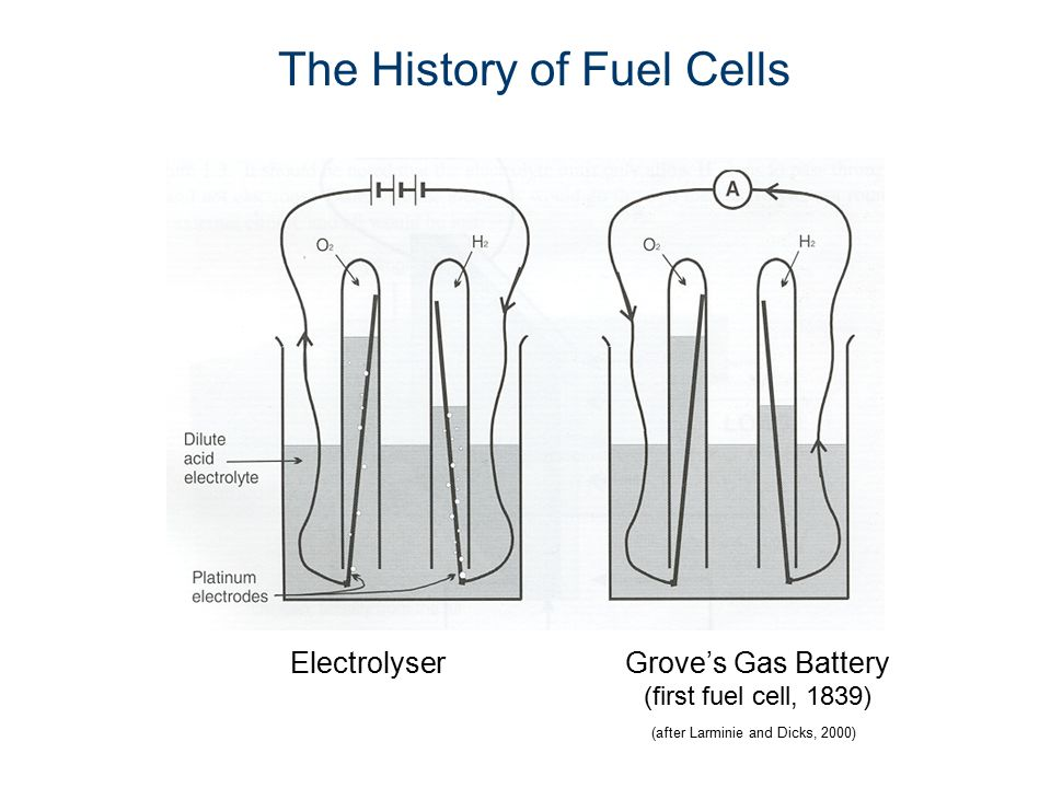 The History of Fuel Cells ElectrolyserGrove's Gas Battery (first fuel cell, 1839) (after Larminie and Dicks, 2000)
