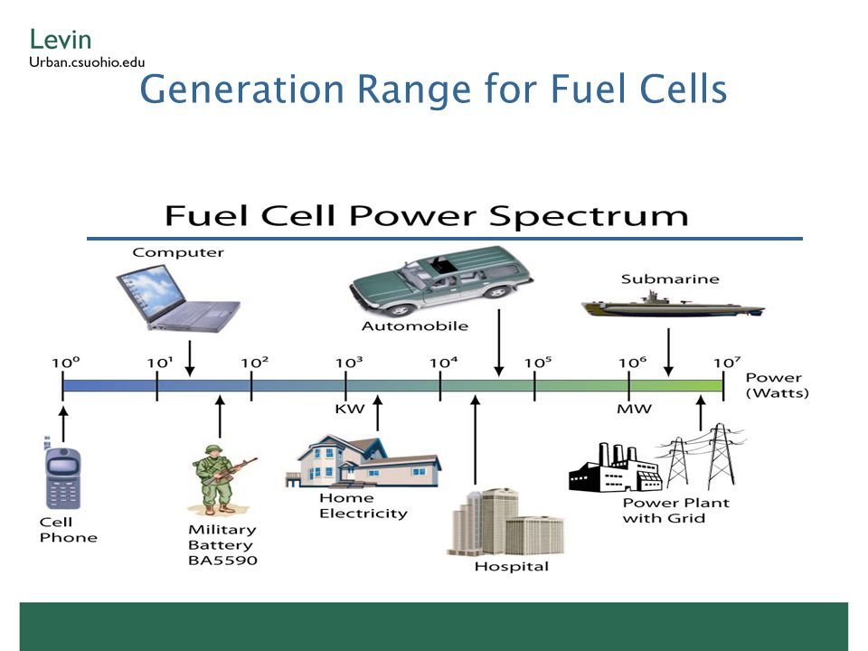 Generation Range for Fuel Cells