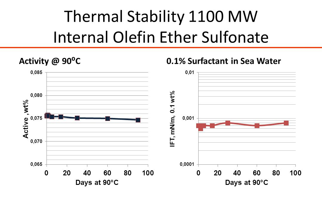 Thermal Stability 1100 MW Internal Olefin Ether Sulfonate Activity @ 90⁰C0.1% Surfactant in Sea Water