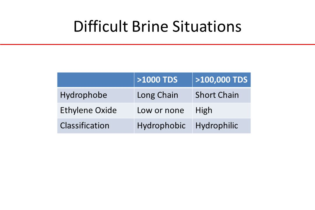 Difficult Brine Situations >1000 TDS>100,000 TDS HydrophobeLong ChainShort Chain Ethylene OxideLow or noneHigh ClassificationHydrophobicHydrophilic