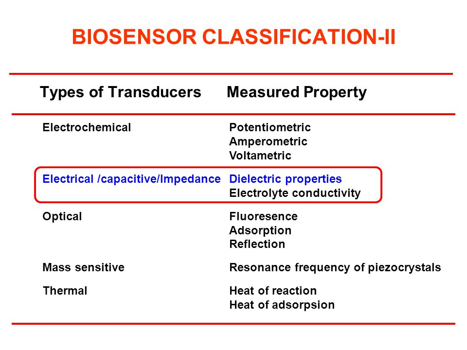BIOSENSOR CLASSIFICATION-II Types of Transducers Measured Property Electrochemical Potentiometric Amperometric Voltametric Electrical /capacitive/Impe