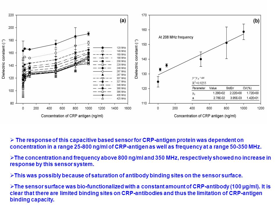  The response of this capacitive based sensor for CRP-antigen protein was dependent on concentration in a range 25-800 ng/ml of CRP-antigen as well a