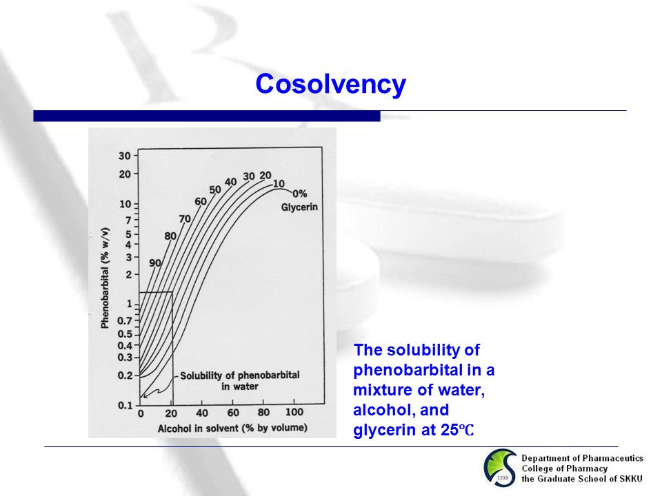 Cosolvency The solubility of phenobarbital in a mixture of water, alcohol, and glycerin at 25 ℃