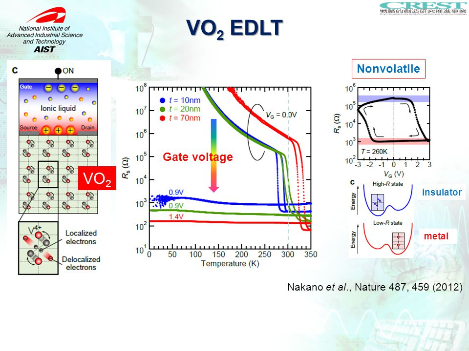 ¥ Nonvolatile insulator metal Gate voltage VO 2 VO 2 EDLT Nakano et al., Nature 487, 459 (2012)