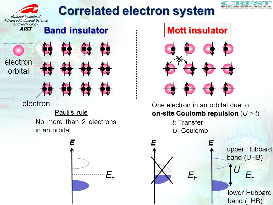 Correlated electron system Band insulator E EFEF electron Mott insulator t on-site Coulomb repulsion One electron in an orbital due to on-site Coulomb repulsion (U > t) E EFEF t: Transfer U: Coulomb Pauli's rule No more than 2 electrons in an orbital E EFEF U upper Hubbard band (UHB) lower Hubbard band (LHB) electron orbital