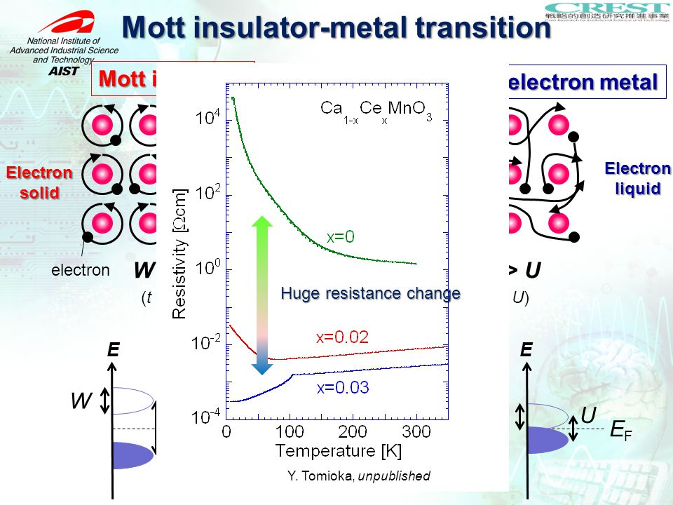 Mott insulator-metal transition E EFEF W U Mott insulator Correlated-electron metal W < UW > U Mott transition W: band width U: Coulomb energy E EFEF W U W ∝ tW ∝ t t (t < U)(t > U) electron Electron solid Electron liquid Carrier doping, magnetic field, light, ・・・ light, ・・・ Decrease in U (band gap) Huge resistance change Y.