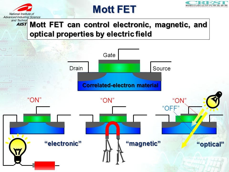 Mott FET can control electronic, magnetic, and optical properties by electric field Gate Correlated-electron material Drain Source ON OFF electronic magnetic optical