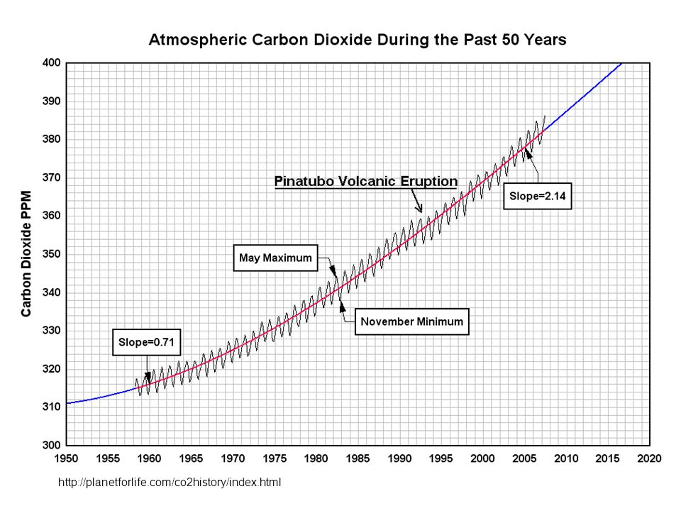 Atmospheric carbon dioxide during the last four ice ages.