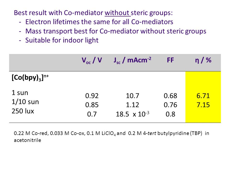 Best result with Co-mediator without steric groups: - Electron lifetimes the same for all Co-mediators - Mass transport best for Co-mediator without steric groups - Suitable for indoor light V oc / VJ sc / mAcm -2 FFη / % [Co(bpy) 3 ] n+ 1 sun 1/10 sun 250 lux 0.92 0.85 0.7 10.7 1.12 18.5 x 10 -3 0.68 0.76 0.8 6.71 7.15 0.22 M Co-red, 0.033 M Co-ox, 0.1 M LiClO 4 and 0.2 M 4-tert butylpyridine (TBP) in acetonitrile