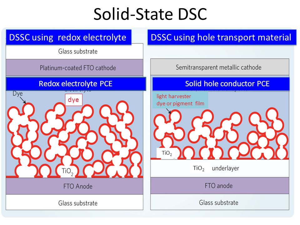 Solid-State DSC Solid hole conductor PCE Redox electrolyte PCE dye DSSC using hole transport material DSSC using redox electrolyte TiO 2 light harvester dye or pigment film