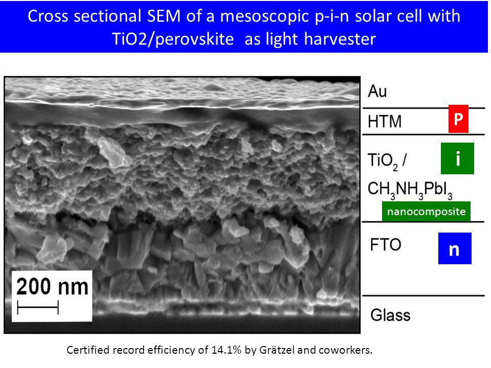 Cross sectional SEM of a mesoscopic p-i-n solar cell with TiO2/perovskite as light harvester P i nanocomposite n Certified record efficiency of 14.1% by Grätzel and coworkers.