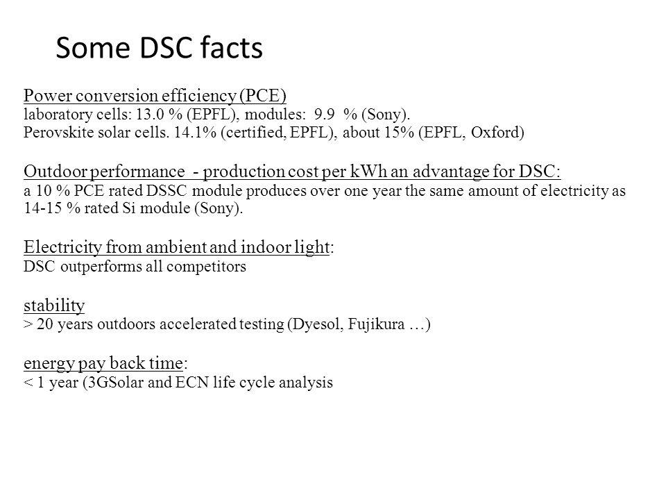 Power conversion efficiency (PCE) laboratory cells: 13.0 % (EPFL), modules: 9.9 % (Sony).