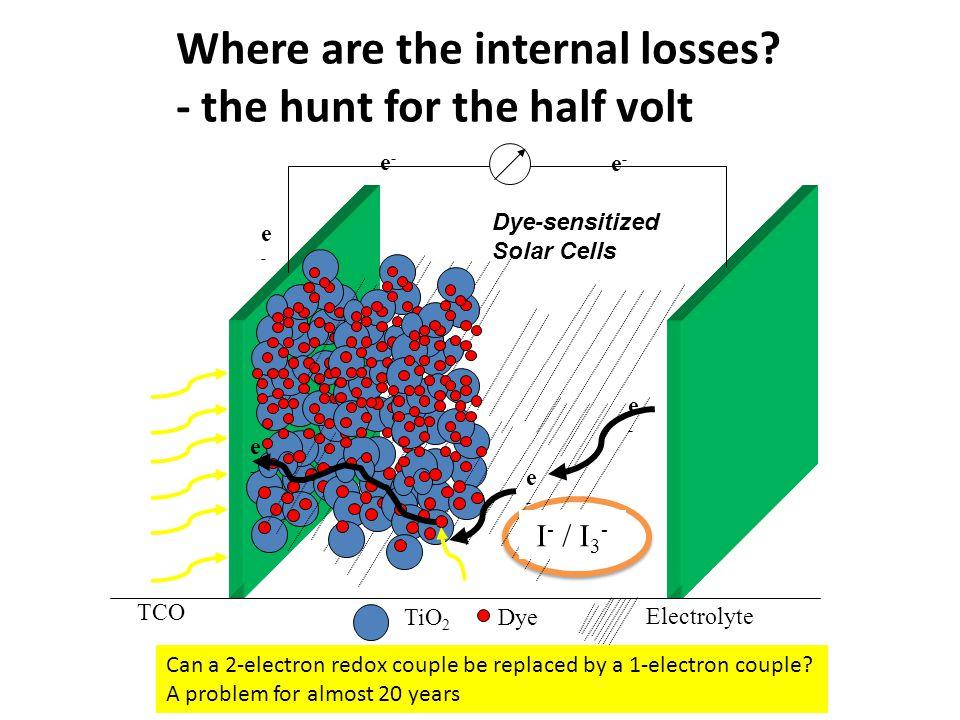 TiO 2 e-e- e-e- e-e- Dye TCO Electrolyte e-e- e-e- e-e- Dye-sensitized Solar Cells Where are the internal losses.