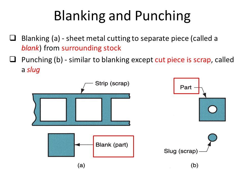Blanking and Punching  Blanking (a) - sheet metal cutting to separate piece (called a blank) from surrounding stock  Punching (b) - similar to blank