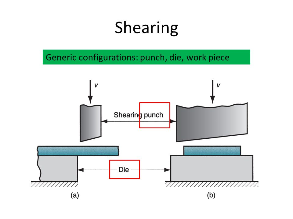 Shearing Generic configurations: punch, die, work piece