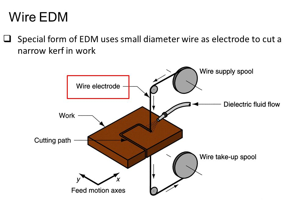  Special form of EDM uses small diameter wire as electrode to cut a narrow kerf in work Wire EDM