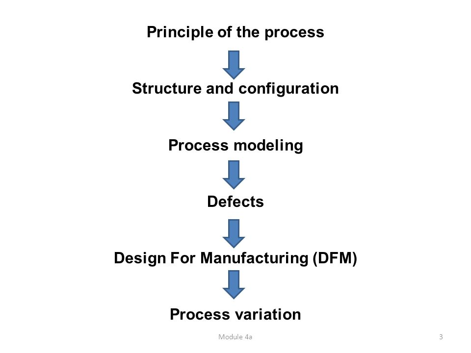 Module 4a3 Principle of the process Structure and configuration Process modeling Defects Design For Manufacturing (DFM) Process variation