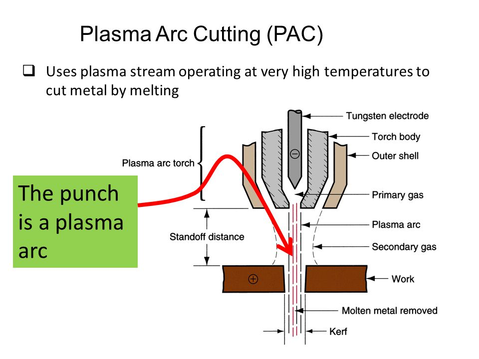  Uses plasma stream operating at very high temperatures to cut metal by melting Plasma Arc Cutting (PAC) The punch is a plasma arc