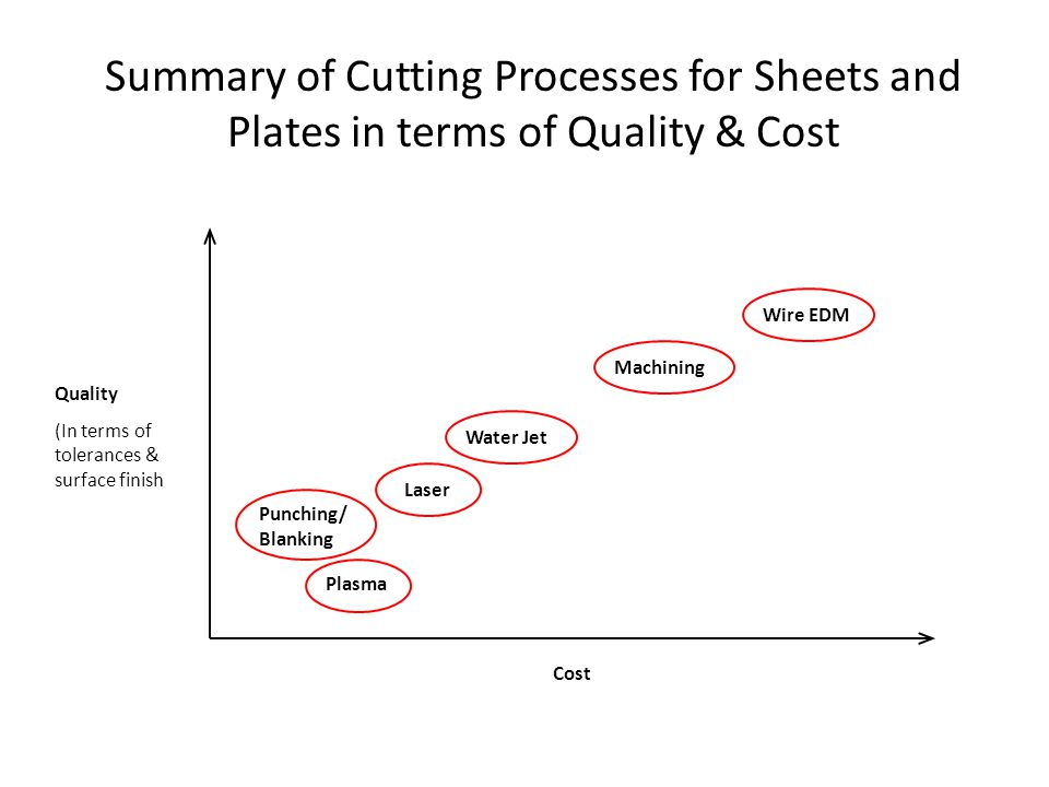 Summary of Cutting Processes for Sheets and Plates in terms of Quality & Cost Quality (In terms of tolerances & surface finish Cost Punching/ Blanking
